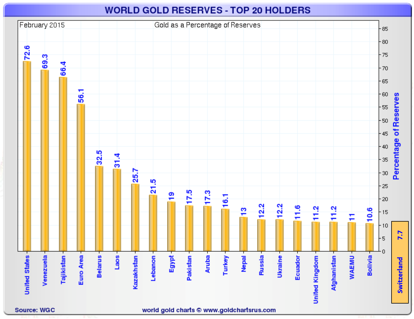 World Gold Reserves – Top 20 Holders (Percentage of Reserves)