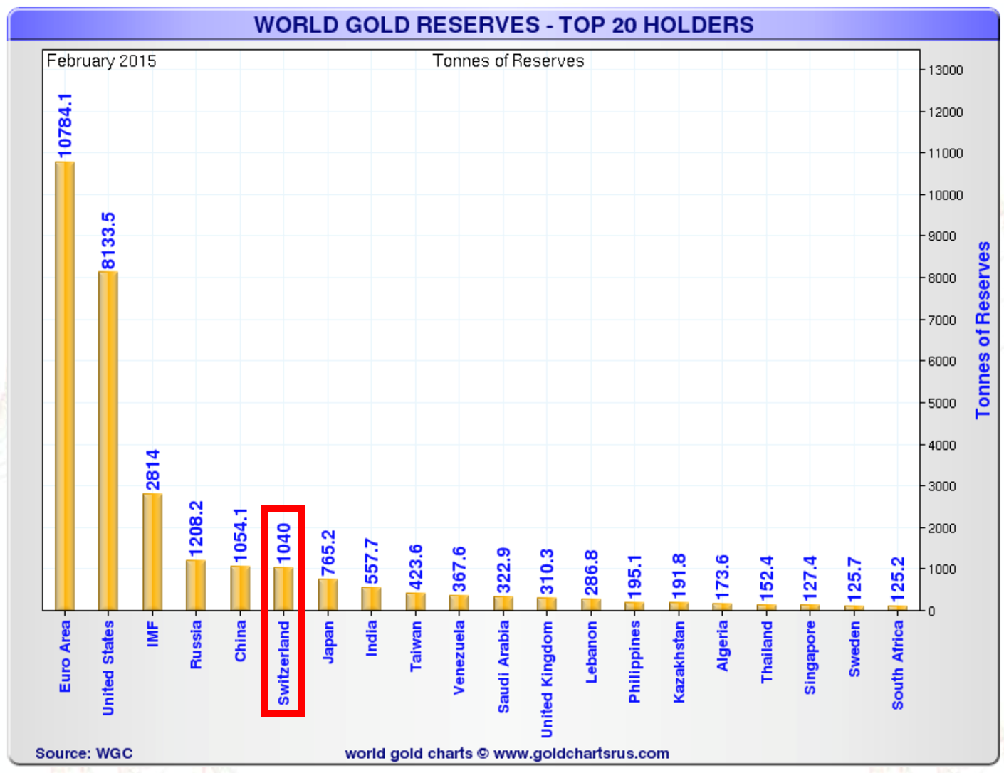 World Gold Reserves – Top 20 Holders (Tonnes)
