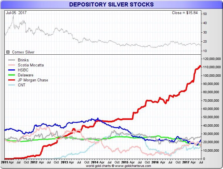 Depository silver stock