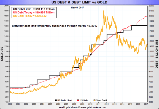 US debt & us debt limit & gold
