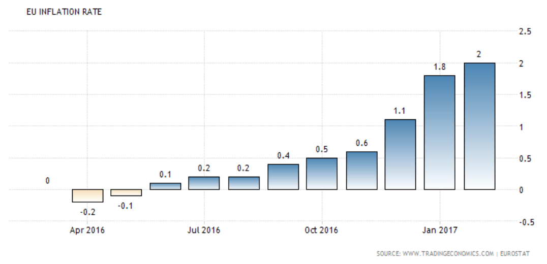 UE inflation Rate