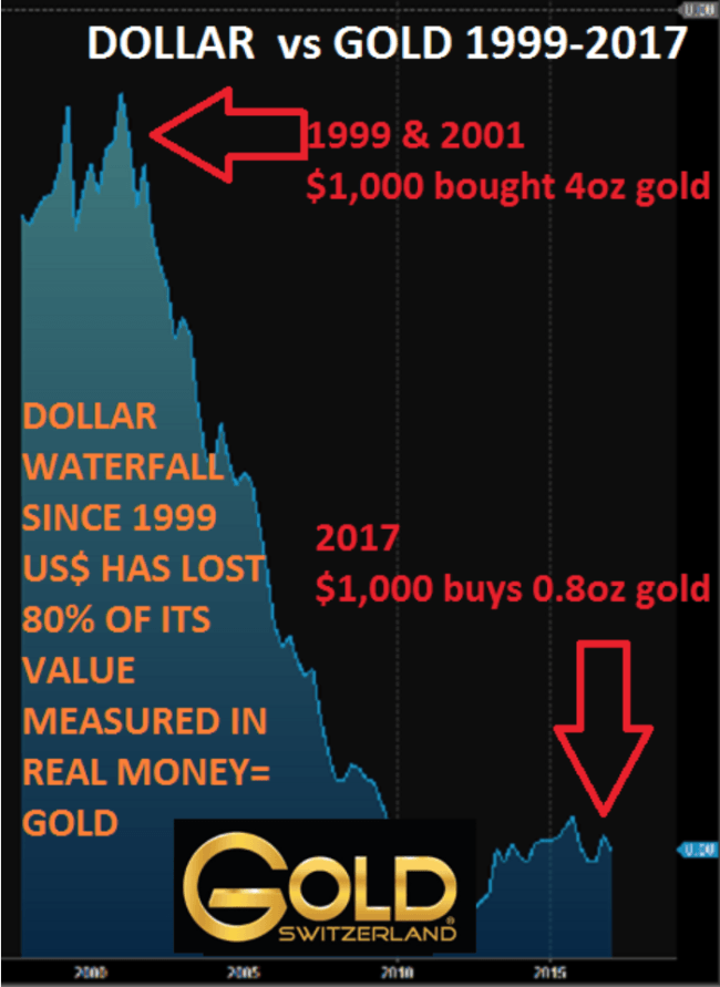 Dollars vs Gold 1999-2017
