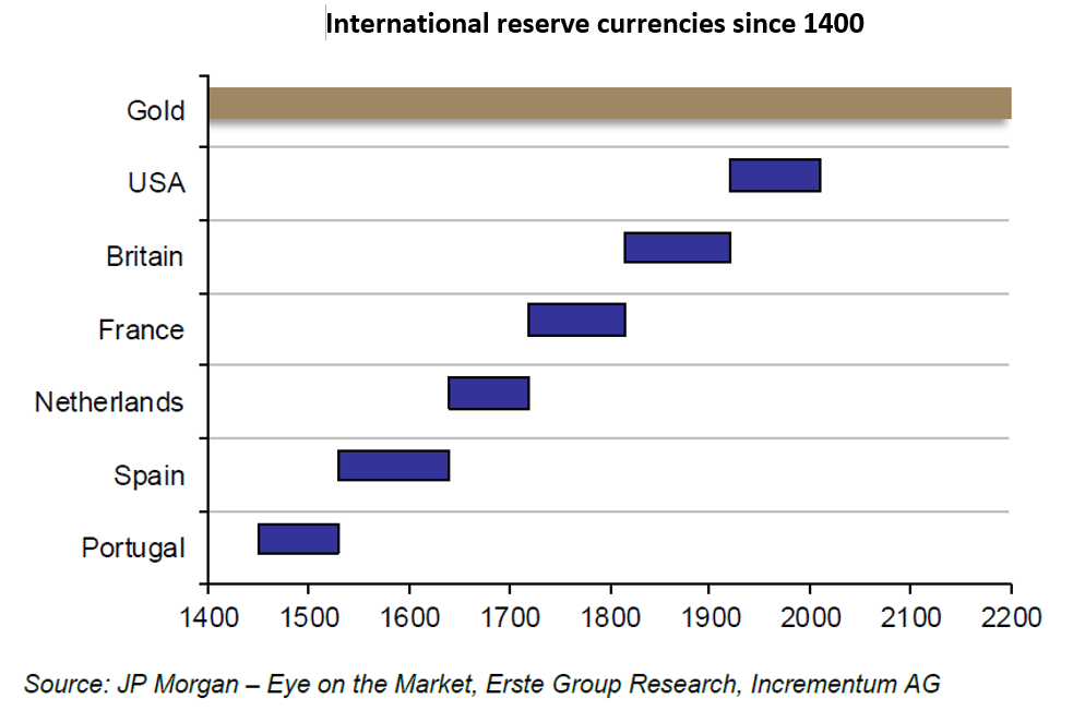 Does forex reserves include own currency