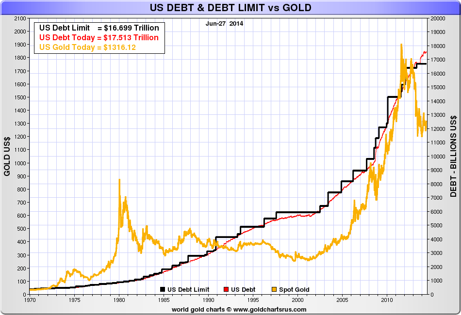 us-debt-debt-limit-gold.png