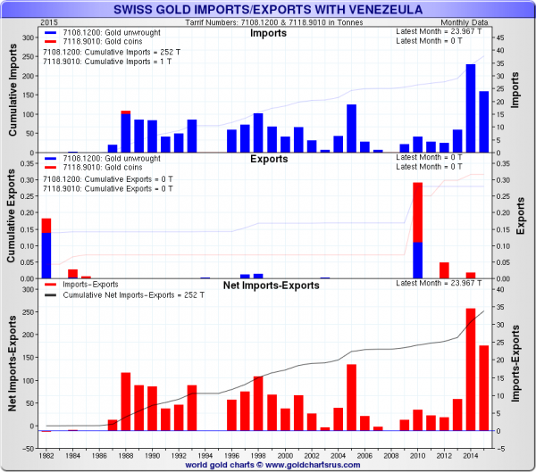 Swiss Gold Import/Exports With Venezuela