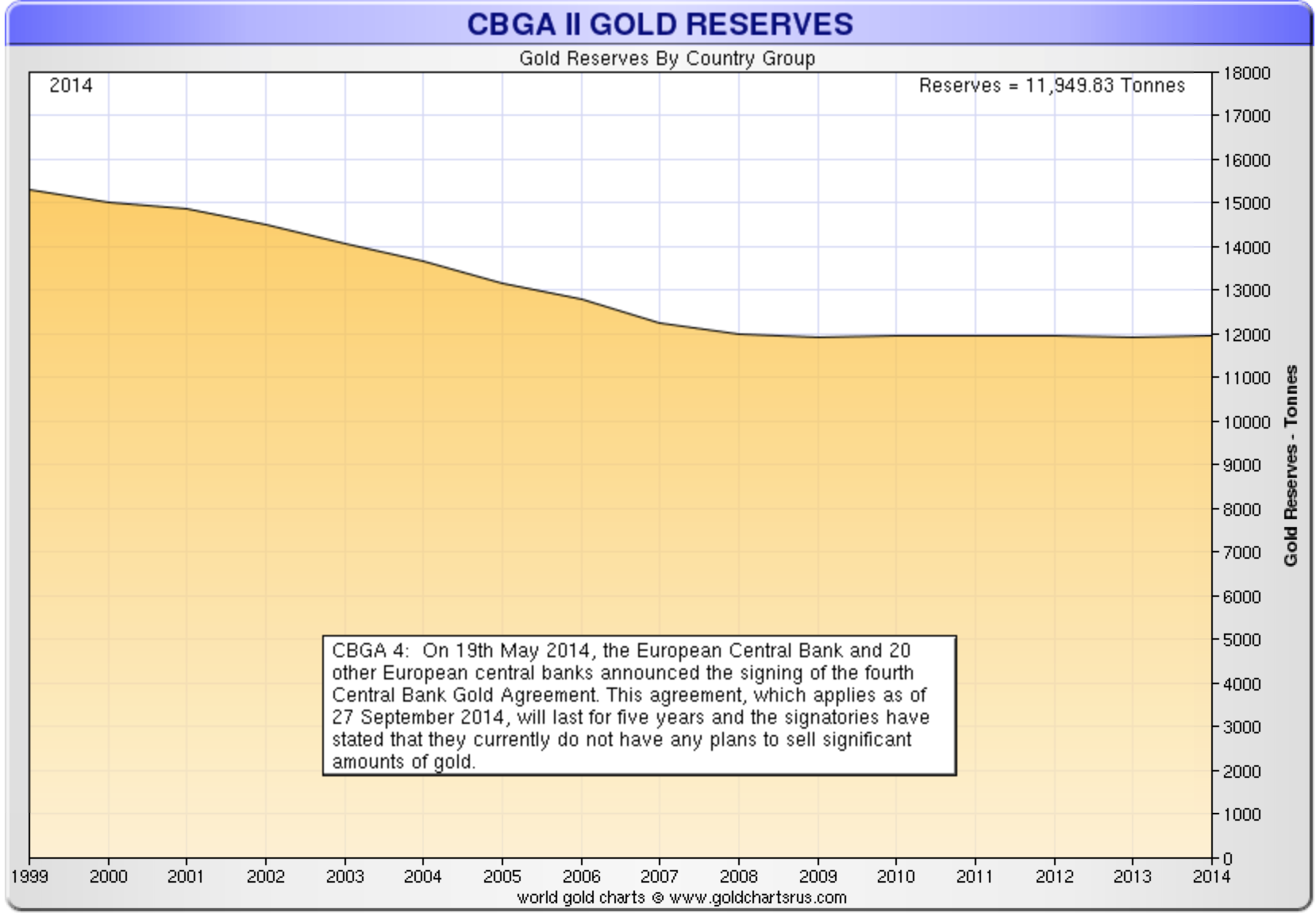 European Gold Reserves