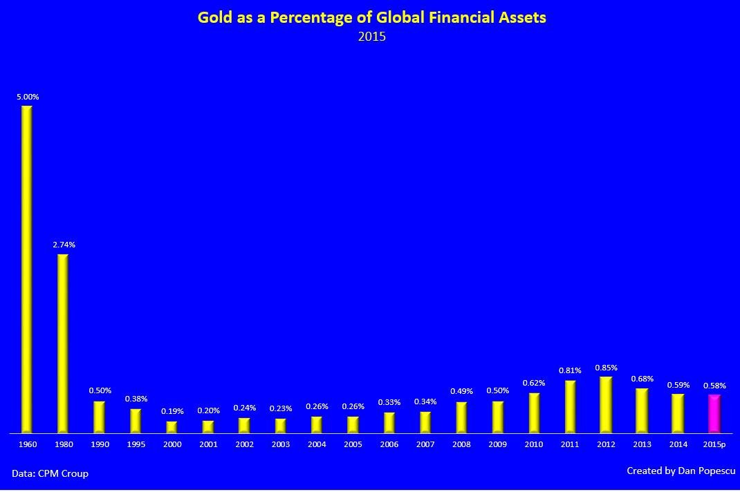 Gold percentage global financial assets