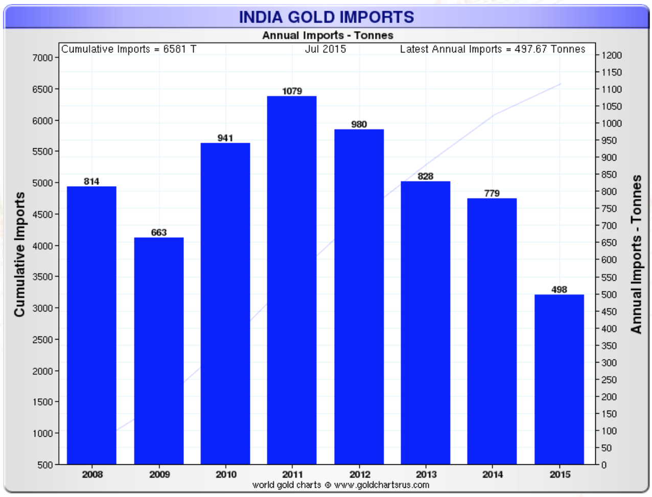 India gold Import