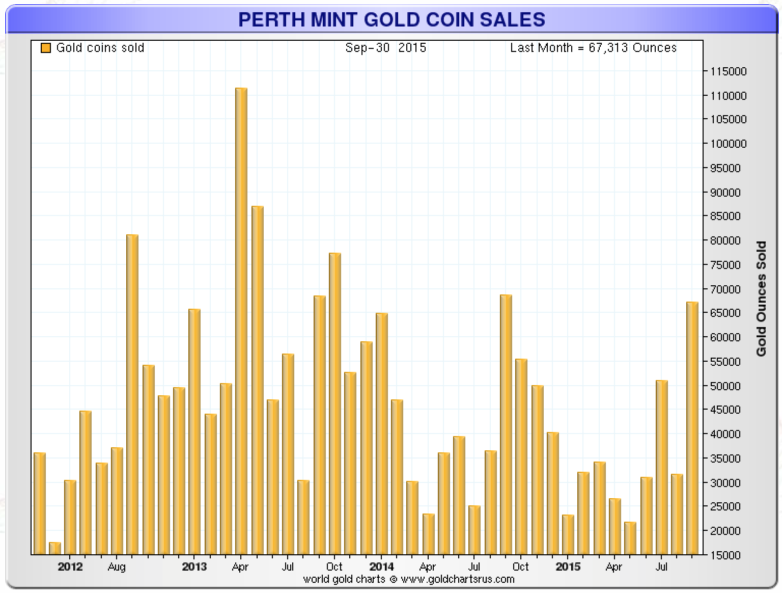 Perth Mint gold coin sales