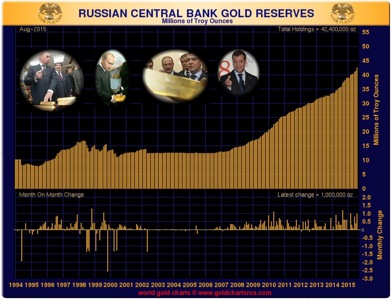 Russian Central Bank Gold Buying