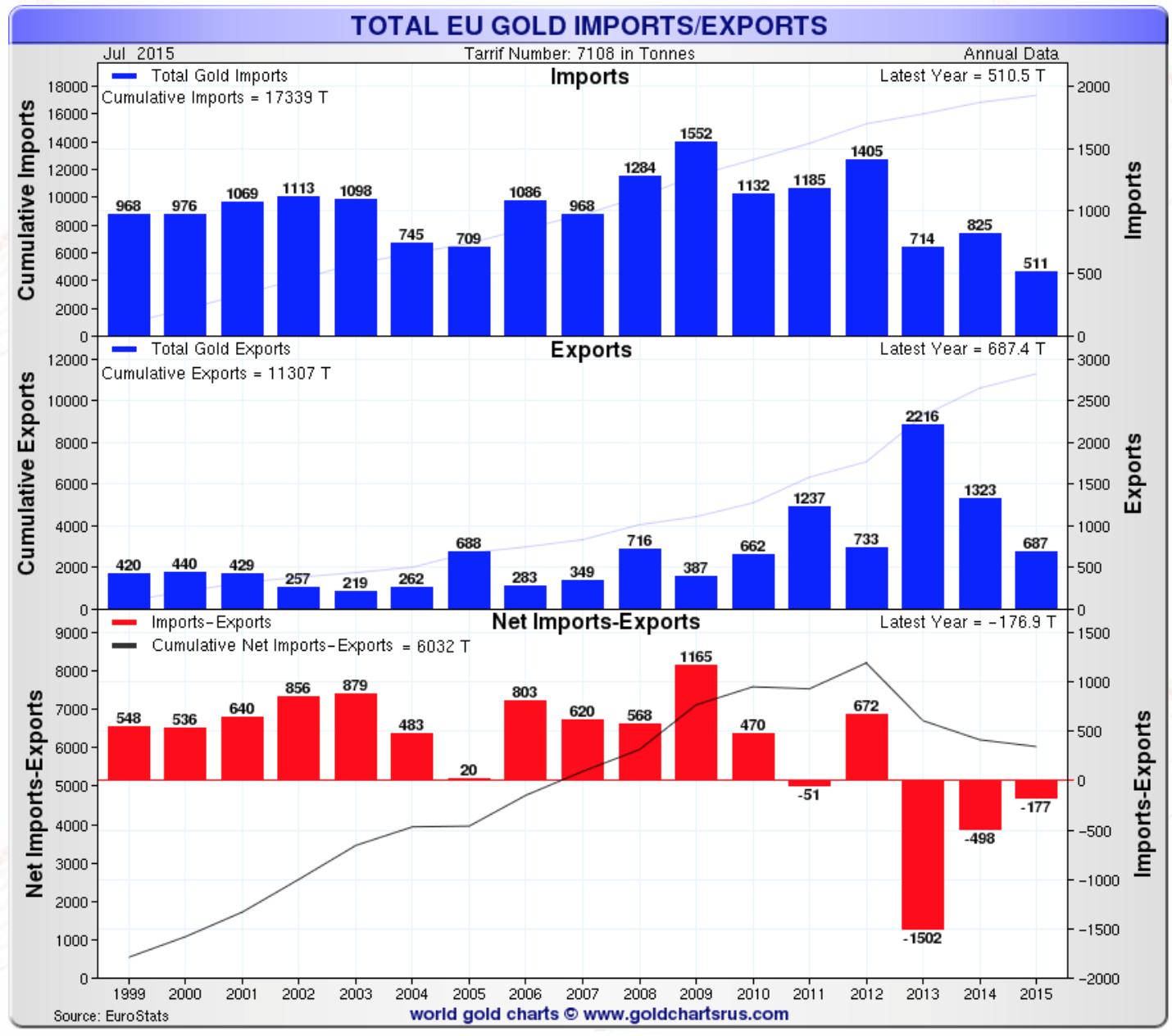 Total EU gold Import minus Export