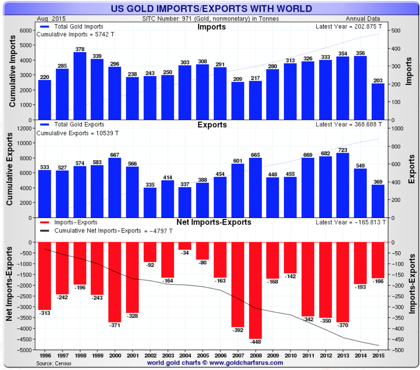 US Gold Import Export