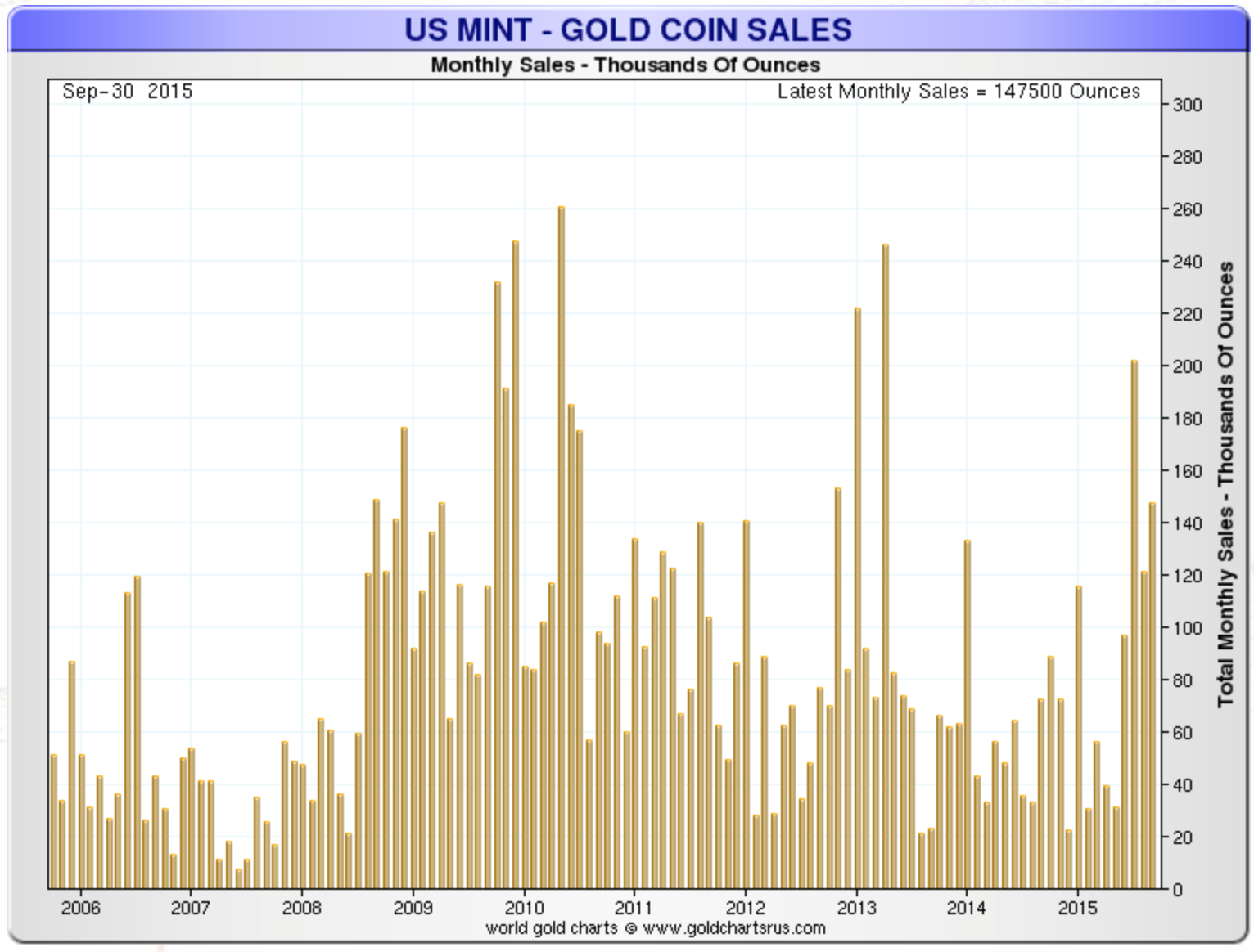 US Gold Coin Sales