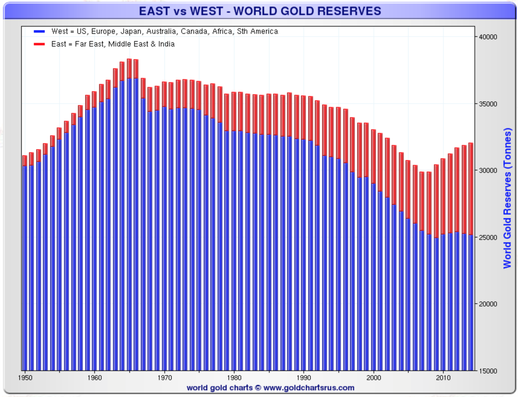 east-vswest-gold-reserve