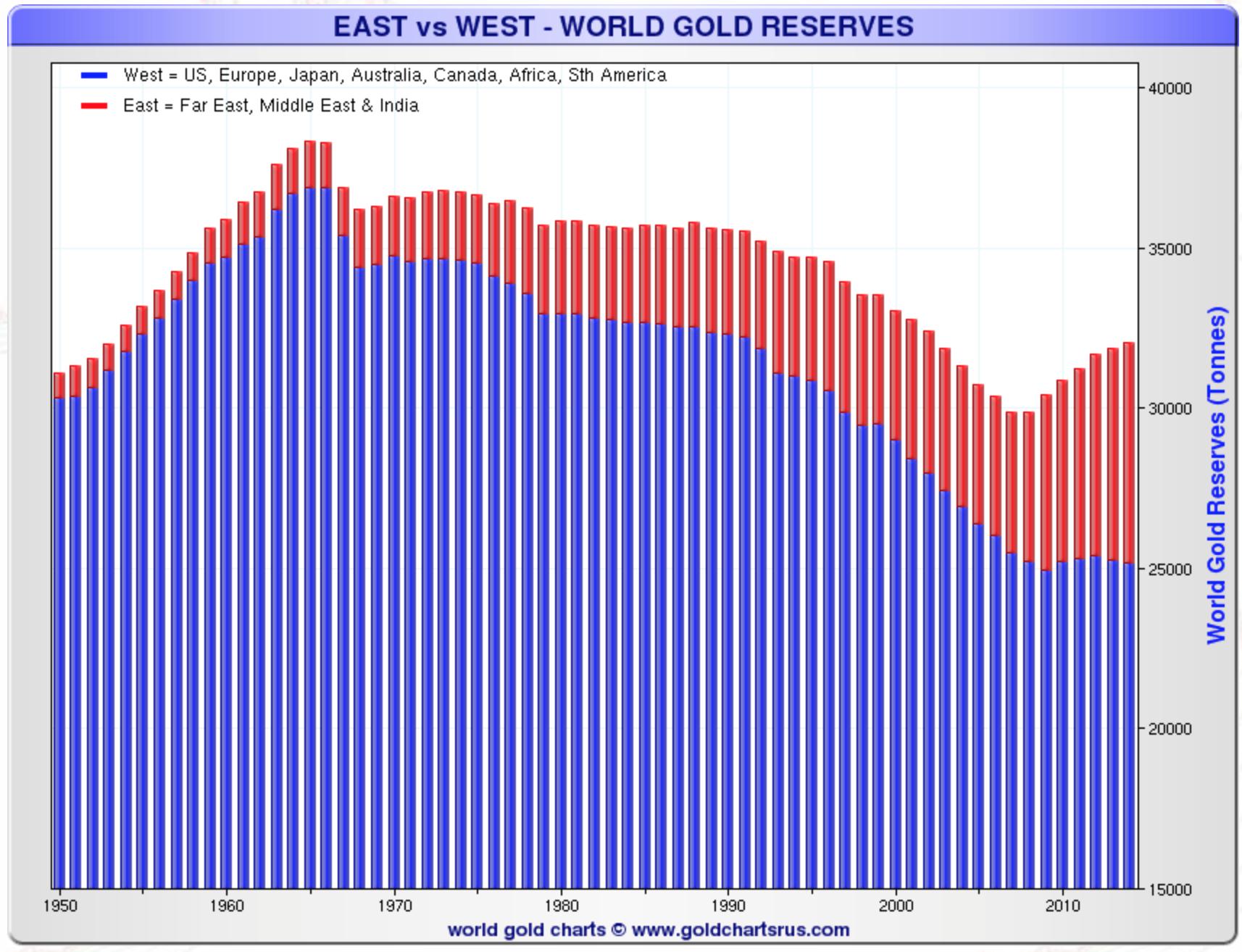 east-vswest-gold-reserve