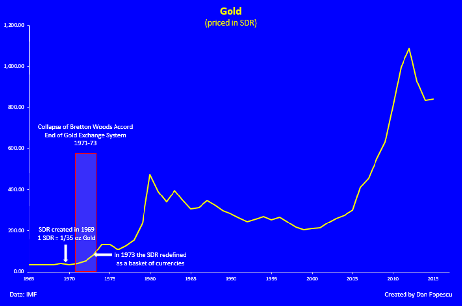 Gold priced in SDR