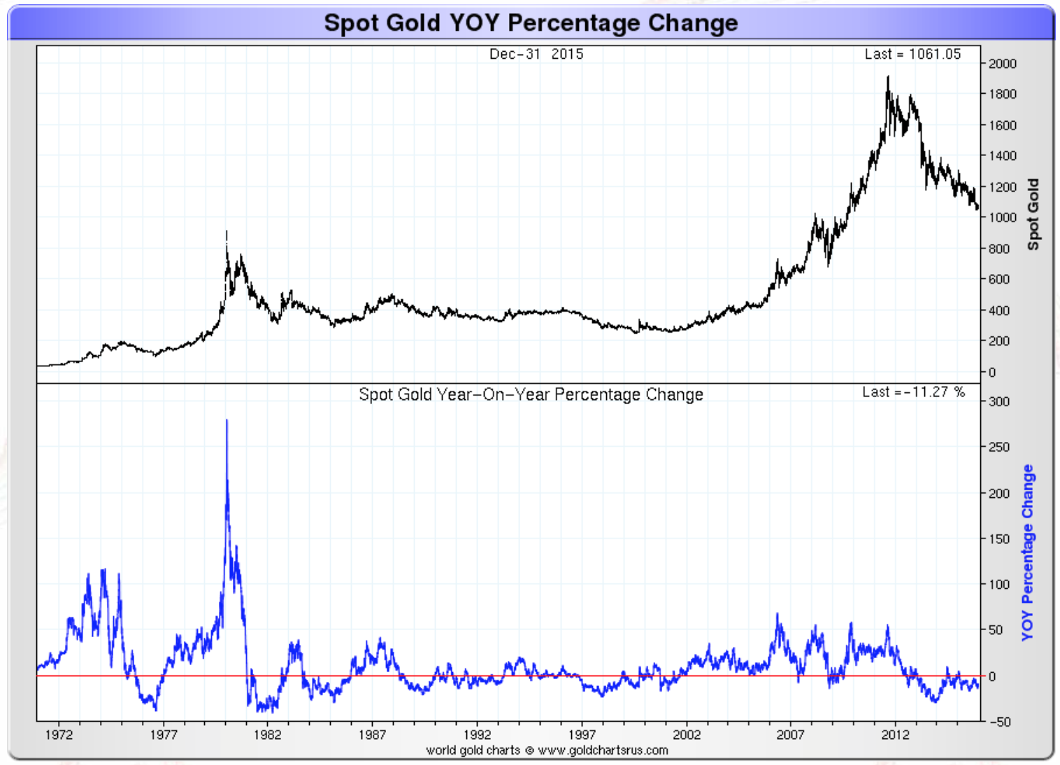 Spot gold YOY percentage change