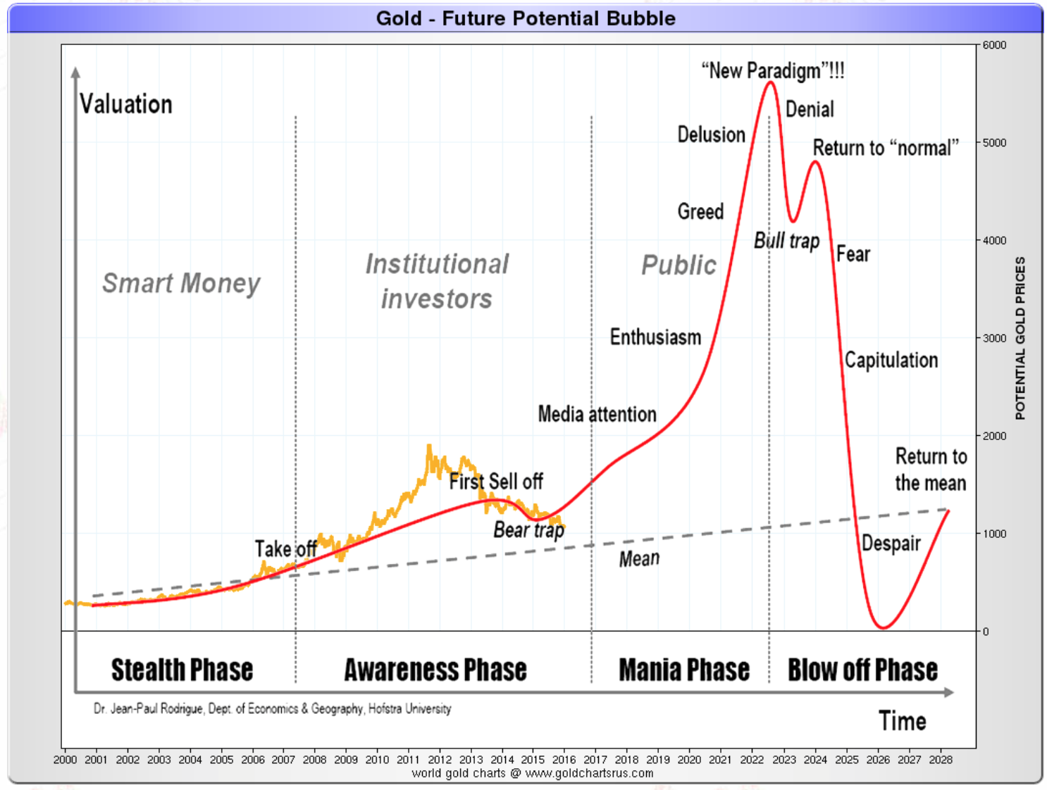 Gold - Future potential bubble