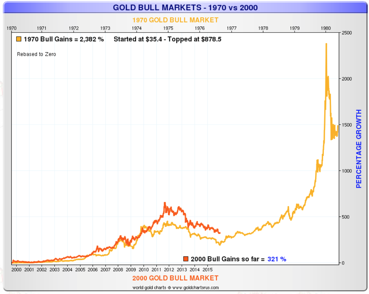 Gold bull market - 1970 vs 2000