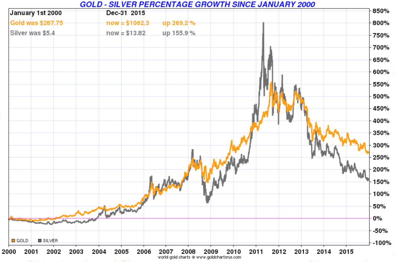 Gold - Silver percentage growth since january 2000