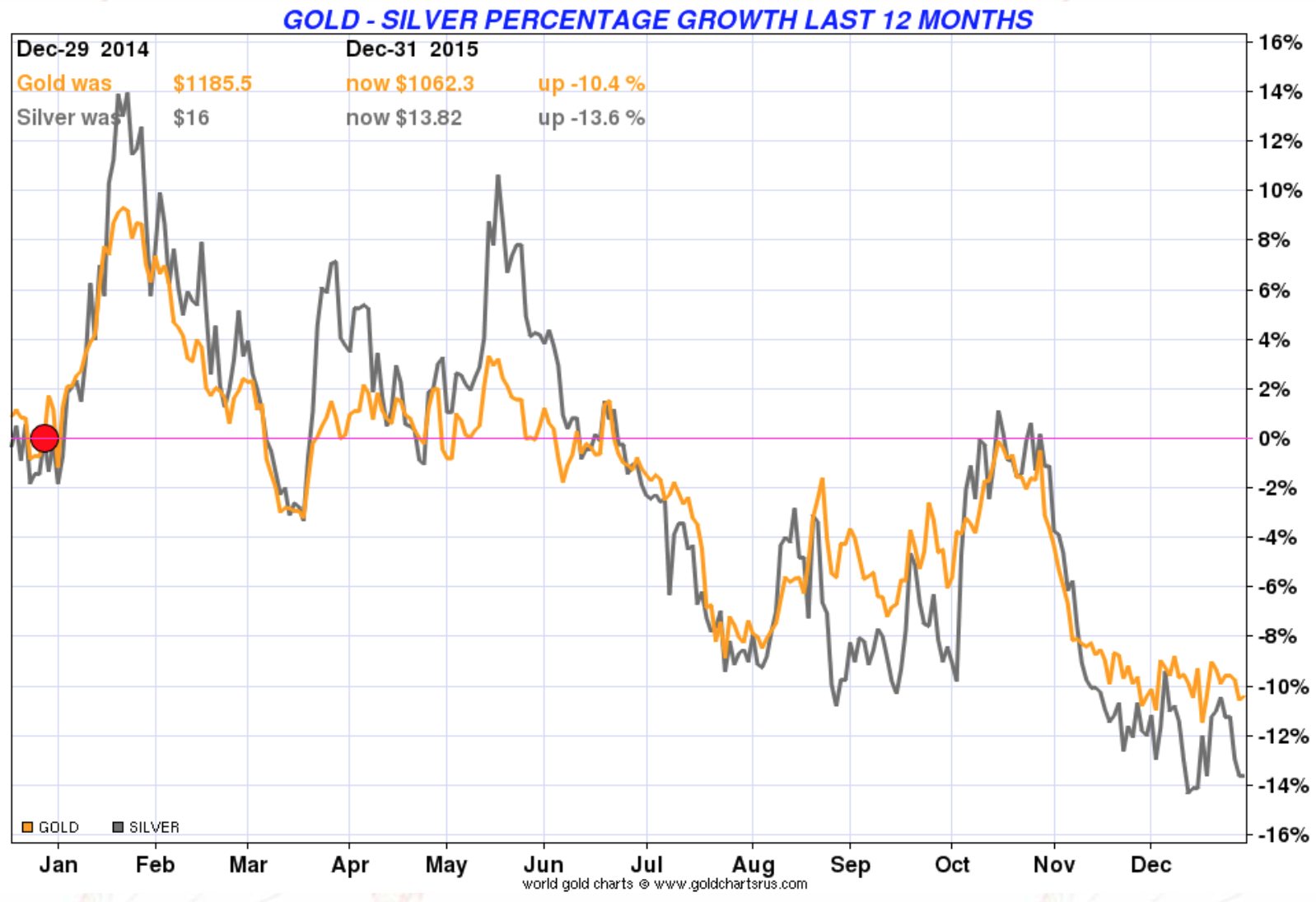 Gold - Silver percentage growth last 12 months