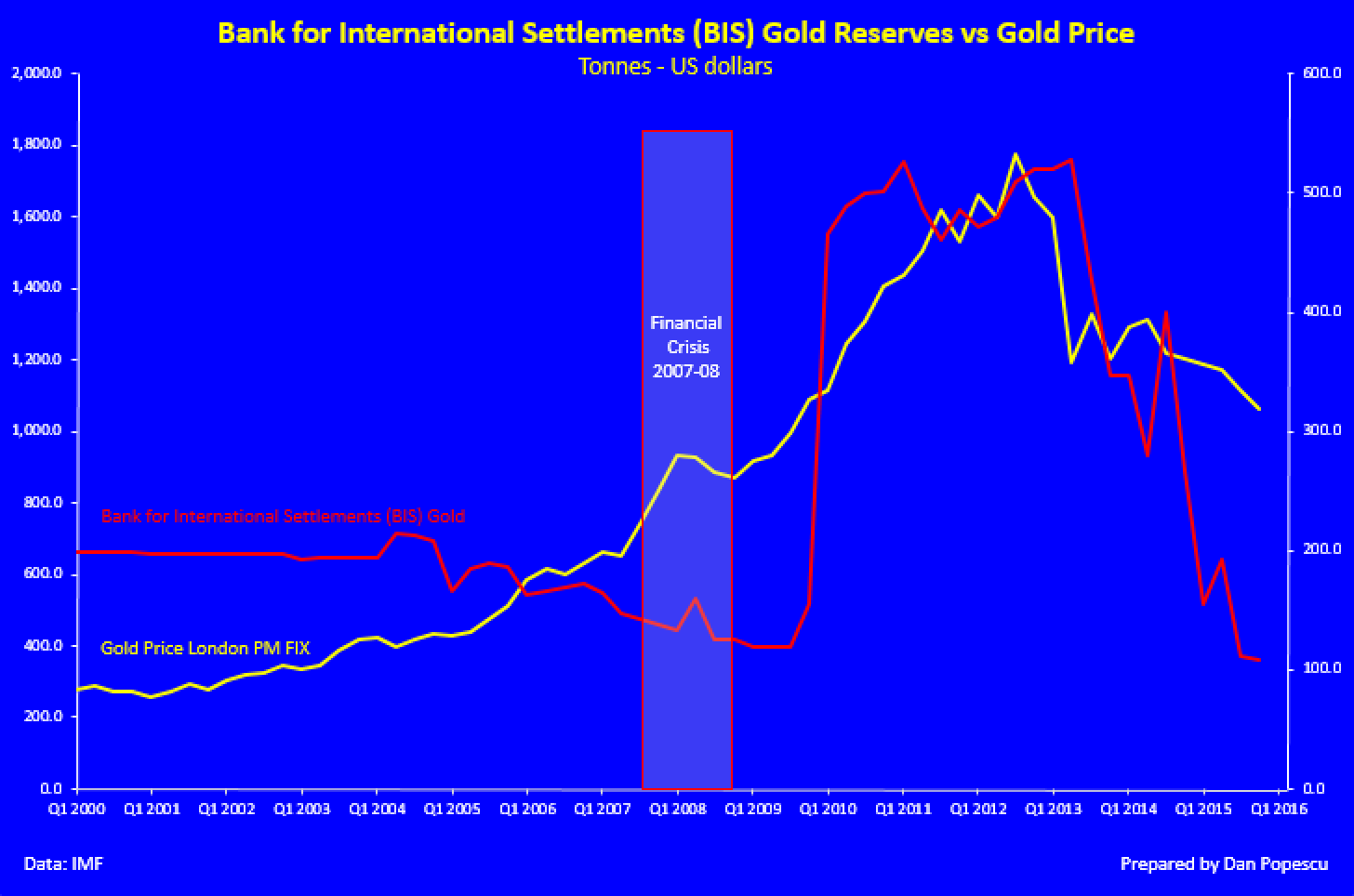 Gold Reserves vs Gold Price