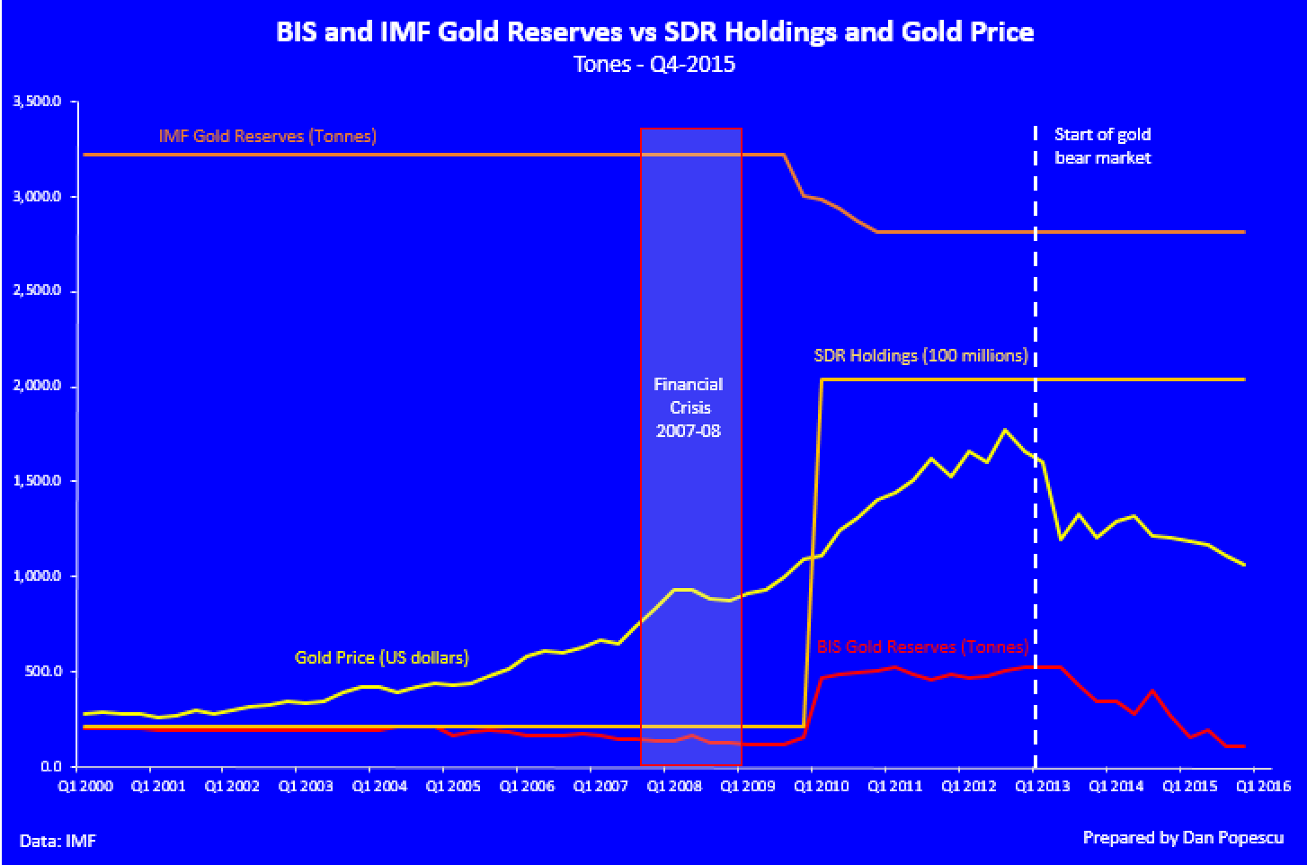BIS and IMF gold reserves vs SDR holding and gold price