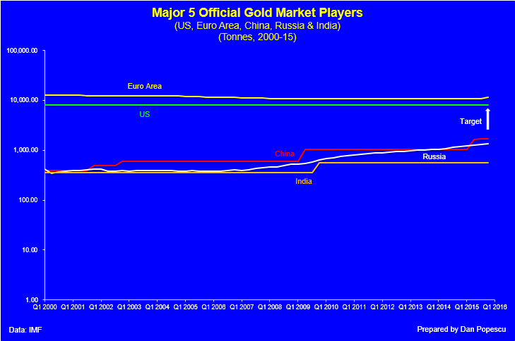 Major 5 official gold market players