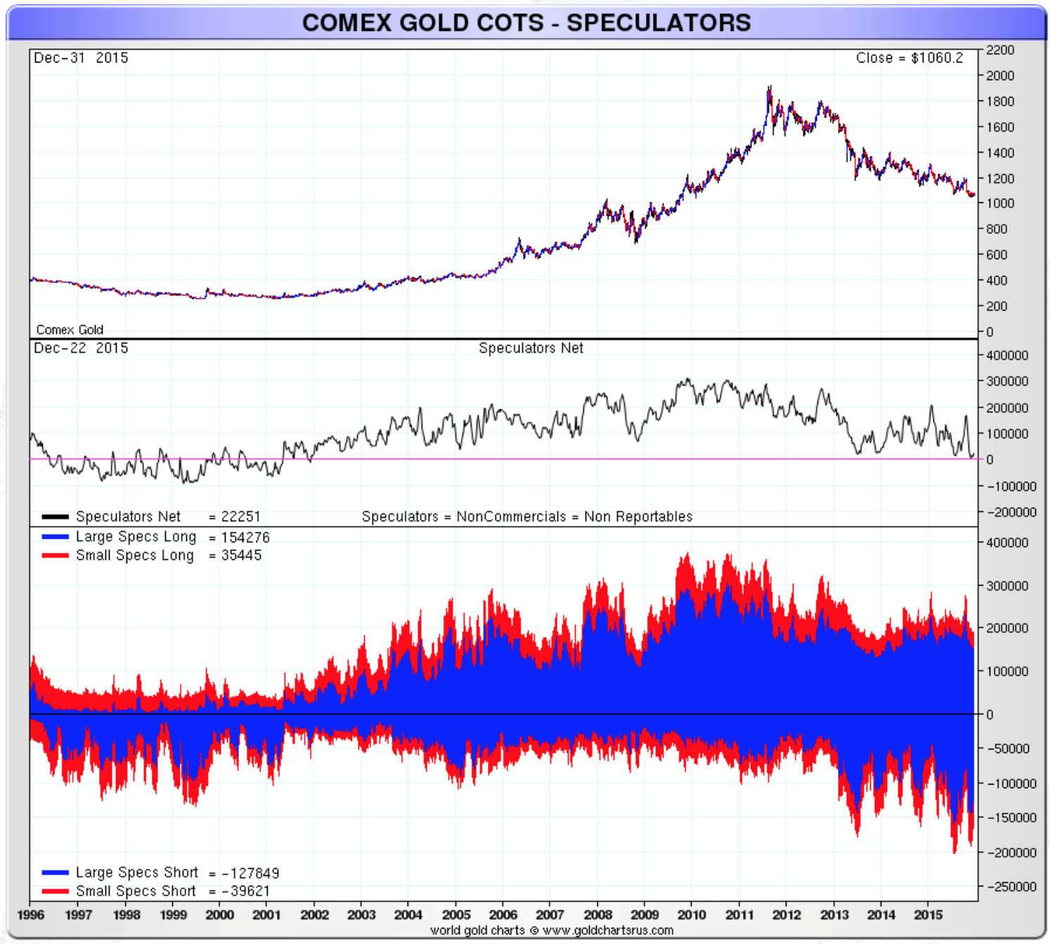 COMEX gold cots - Speculators
