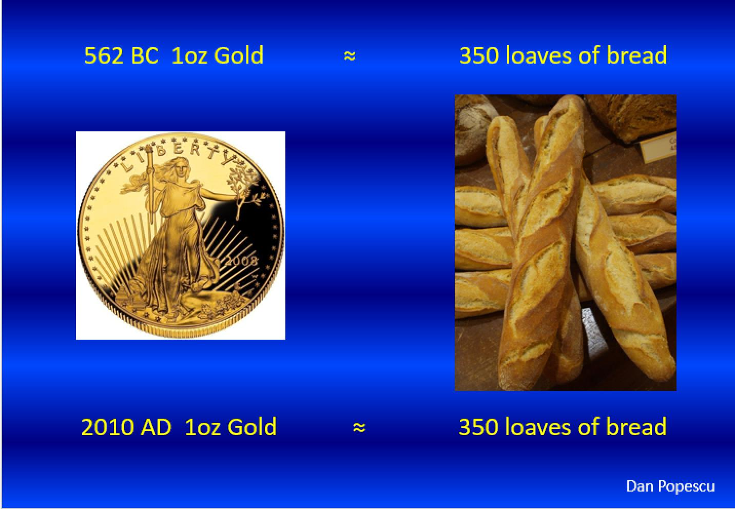 1oz gold, 350 loaves of bread