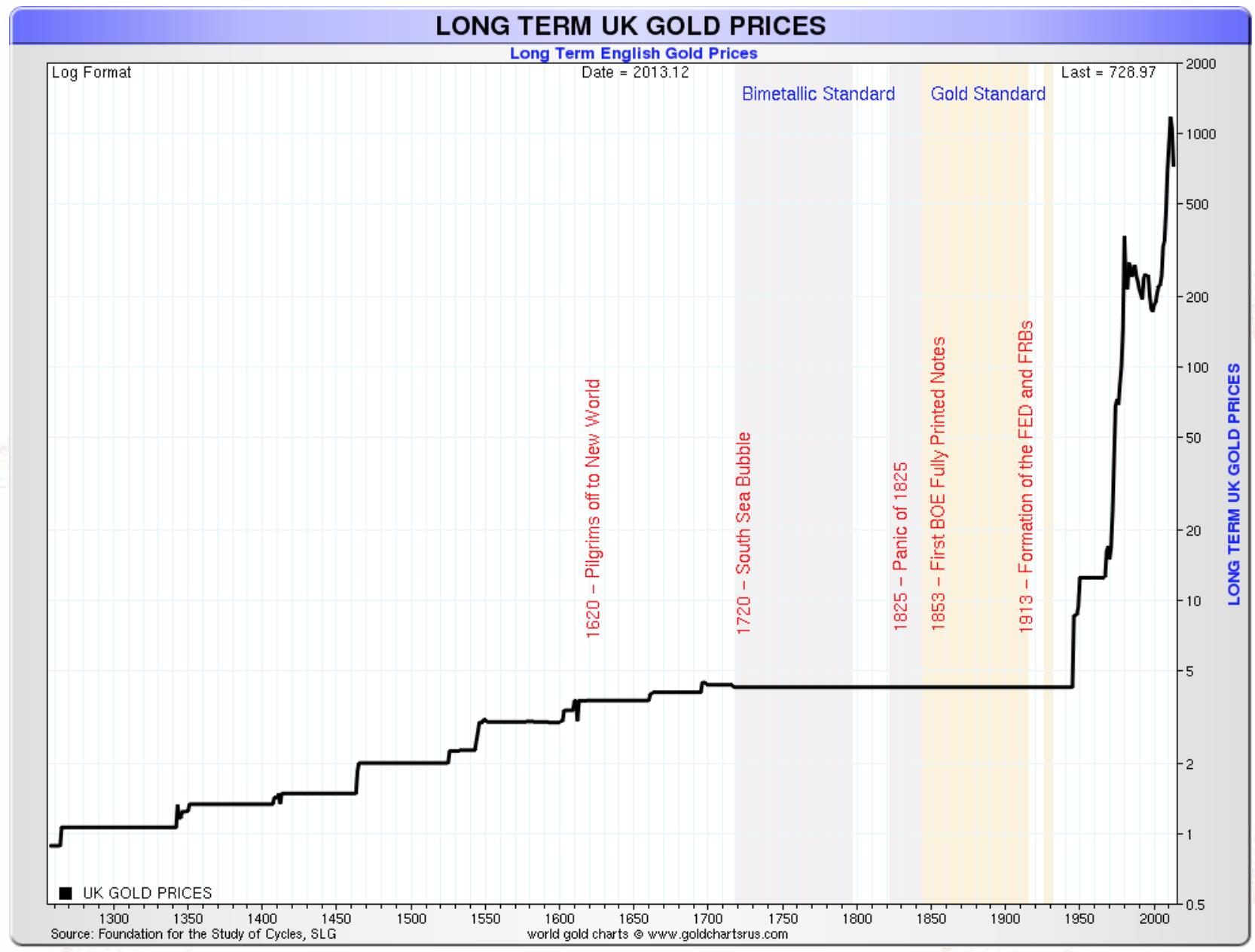 Long Term UK Gold Prices