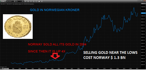 Norway Gold Sales