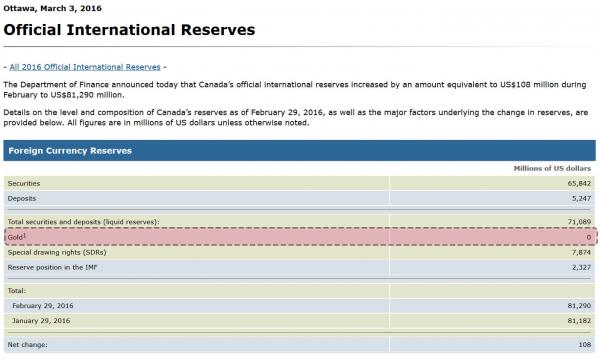 2016official international reserves - Canada
