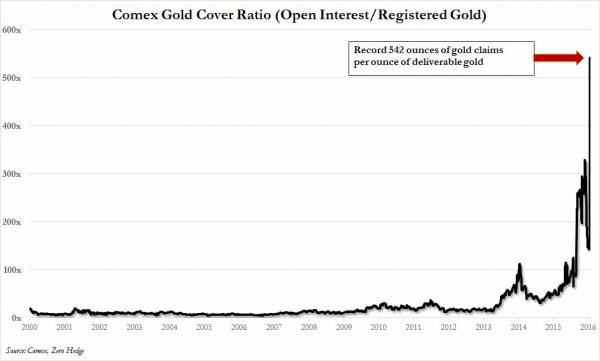 Comex Gold Cover Ratio (Open Interest/Registered Gold)