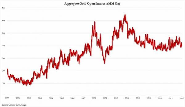 Aggregate Gold Open Interest